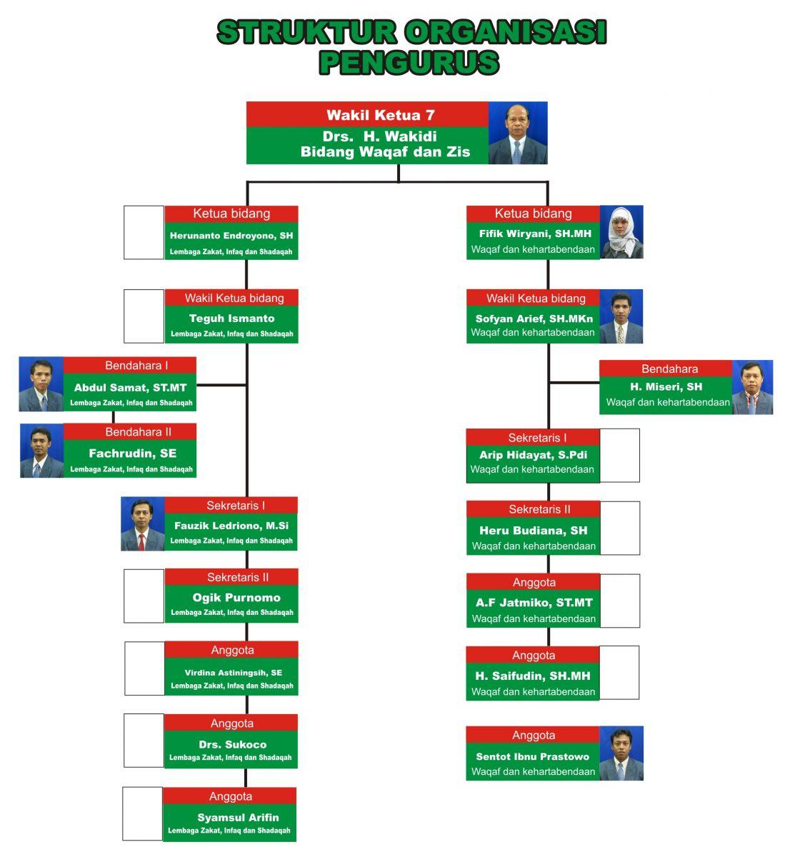 Waqaf dan kehartabendaan - PDM Kabupaten Malang | Muhammadiyah